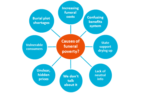Causes of funeral poverty infographic